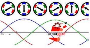 انواع جریان وجریان مستقیم و جریان متناوب و جریان سه فاز