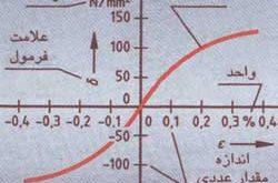 محورهای مختصات و محورهای مختصات در برنامه نویسی