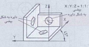 اجزاء هندسی برگردانده شده و شیب های کم و ساختارسطحی